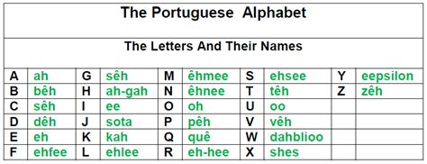 Closing Letter In Portuguese The Portuguese Alphabet Portuguese In A Snap