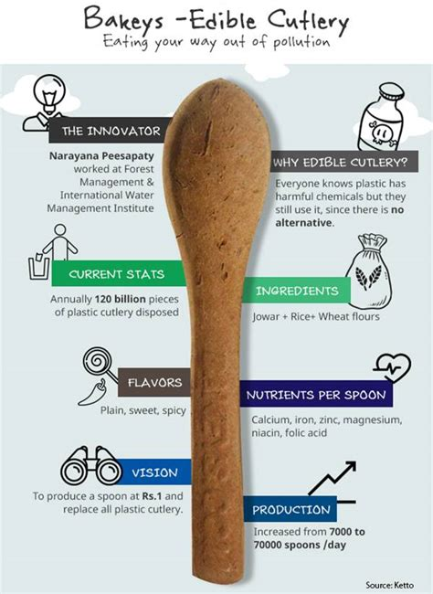 how we eat with our and think with our stomachs the influences that shape your habits books these spoons can change the way we think and eat our food