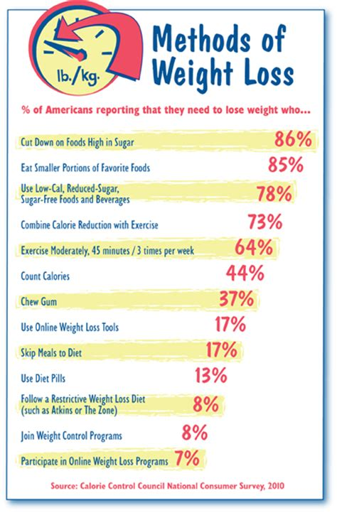 weight management statistics calorie council releases methods of weight loss