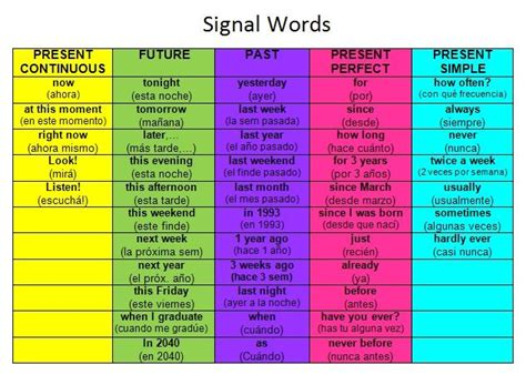 classification pattern signal words signal words for tenses english pinterest words