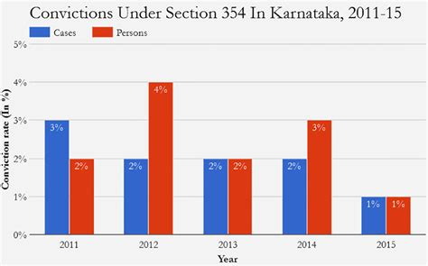 Section 354 Ipc Cases by Only One In 100 Sexual Assault Cases In Karnataka End In