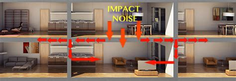 sound insulation between rooms how to sound proof insulation noise reduction a high rise