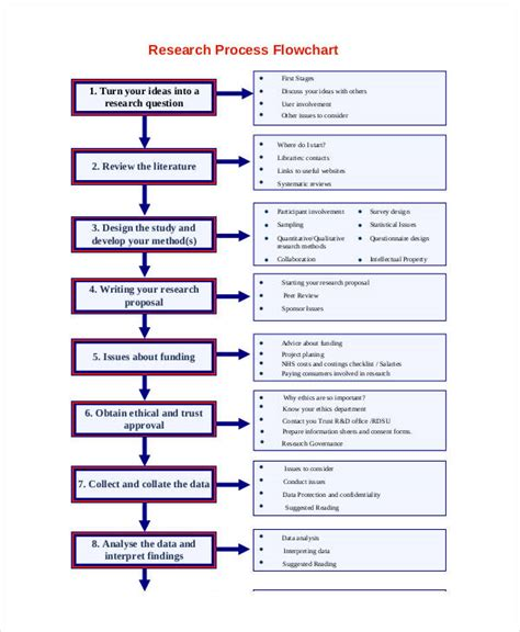 flowchart of research methodology flowchart of research process create a flowchart