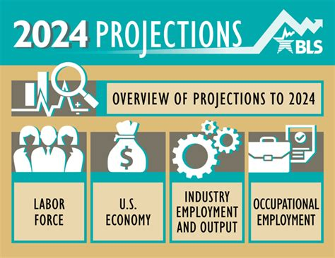 Labor And The Economy overview of projections to 2024 monthly labor review u