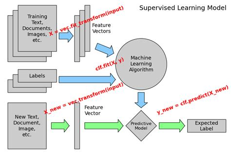data flow diagram tutorial for beginner 2 4 2 machine learning 101 general concepts scikit