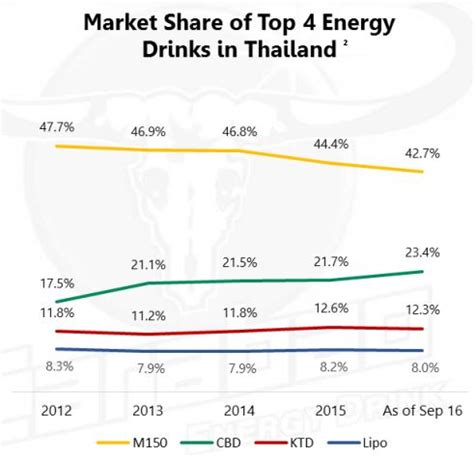 energy drink market ajethai releases big volt energy drink mini me insights