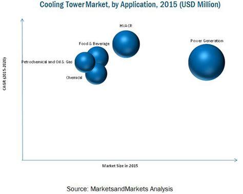 design application eu cooling tower market by type design application