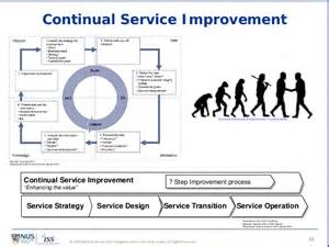 Continual Service Improvement Template by Itil Cmmi For Services