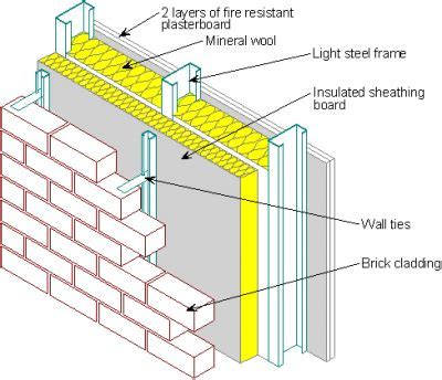 Use of steel in cladding systems   Steelconstruction.info