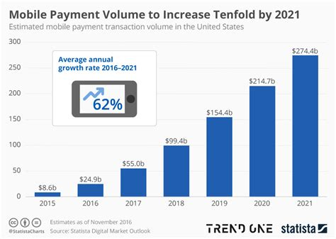 chart mobile payment volume to increase tenfold by 2021