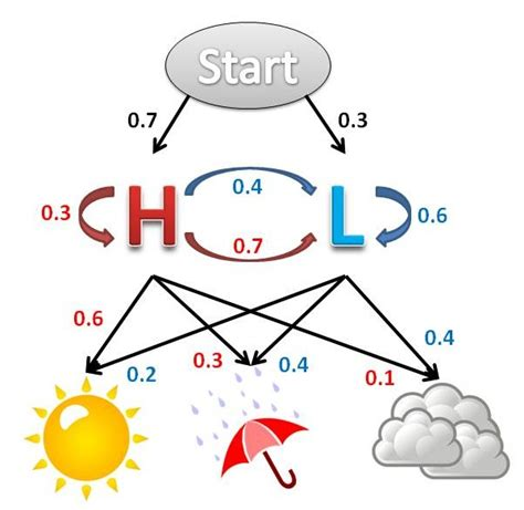 Markov Model predicting the weather with markov models