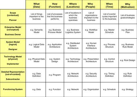 zachman framework template tech talk zachman framework