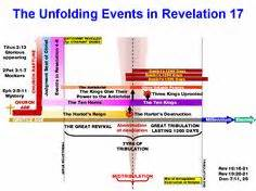 revelation through history books book of revelation timeline chart images religous