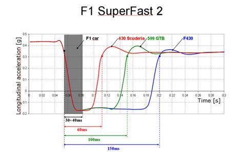 pattern comparison test 2008 ferrari 430 scuderia first test motor trend