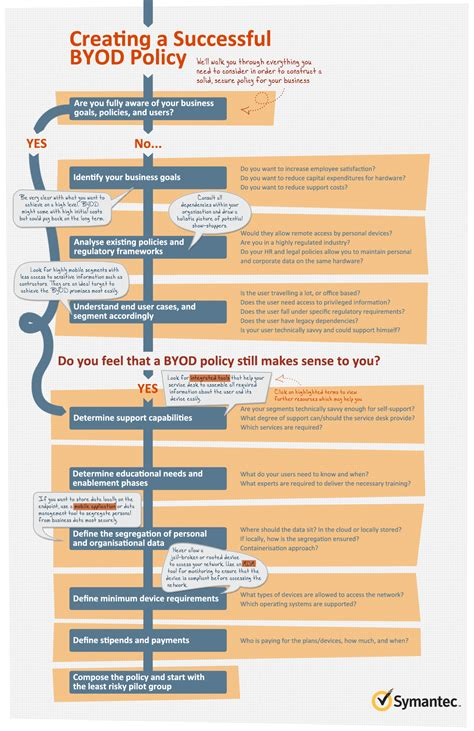how do you create a successful byod policy infographic