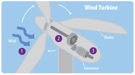 wind turbine diagram glossary climate energy and society college of