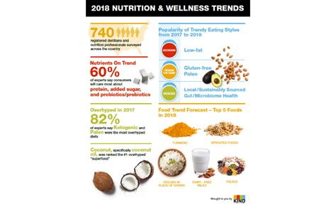 supplement trends 2018 snacks survey taps 740 registered dietitians to