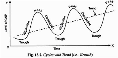 pattern of business cycle business cycles meaning phases and features