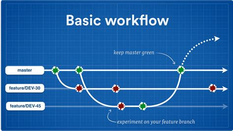 git basic workflow powered continuous delivery with git atlassian blogs