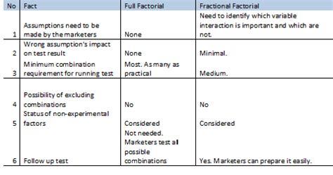 design expert fractional factorial multivariate testing critical analysis on full factorial