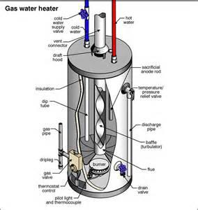rheem gas water system solar bright