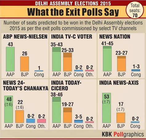 Delhi exit polls predict AAP win after record voting ... Exit Polling California