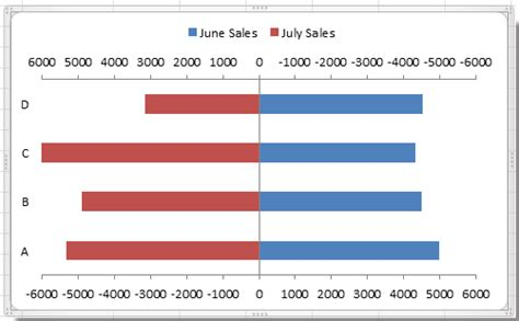 top marks bar charts how to create a bi directional bar chart in excel