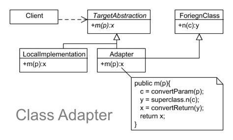 java design guidelines adapter design pattern javatpoint adapter