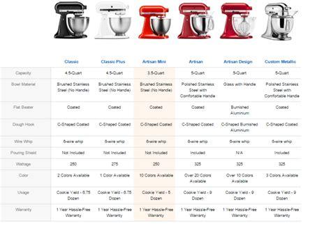 kitchenaid mixer comparison kitchenaid artisan mini 3 5 qt stand mixer review the