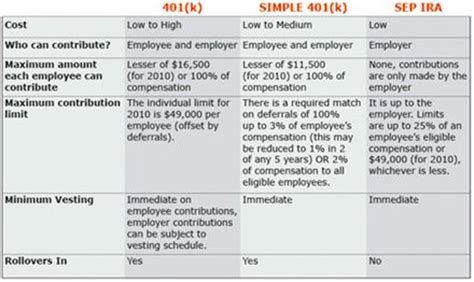 small business retirement plans simple ira sep ira qrp retirement plan comparison for small businesses thomson