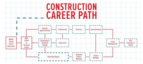 Mba Construction Career Lath by Construction Is More Than High Salaries Construction Citizen