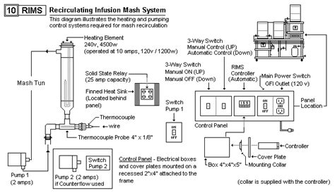 home brew system plans rims control system