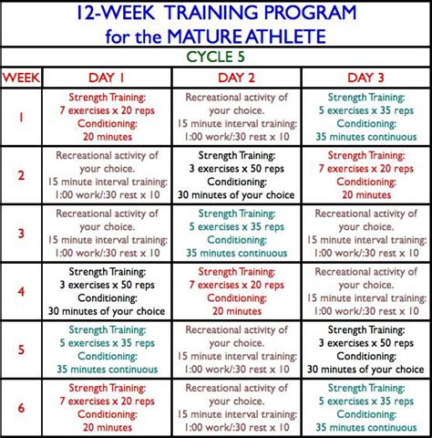 work in the athlete s plan for real recovery and winning results books athlete cycle 5 week 3 day 2 breaking
