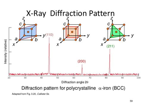 bcc x ray diffraction pattern crystal systems
