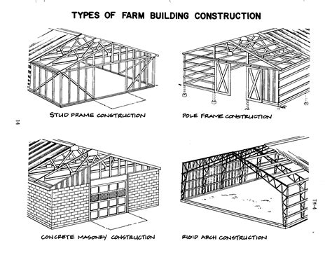 Types Of Layout In Building Construction | building construction types general contractor home