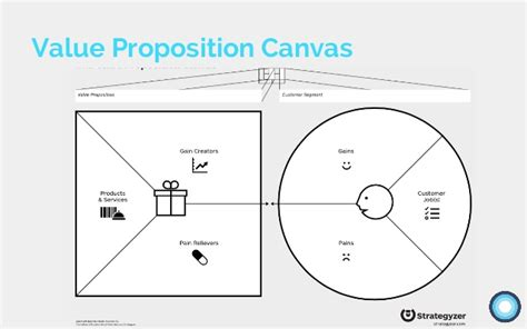 value map template value proposition design