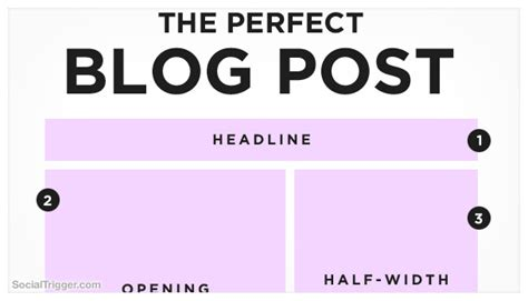 layout of a blog post how to write the perfect blog post by tj kelly mcdougall