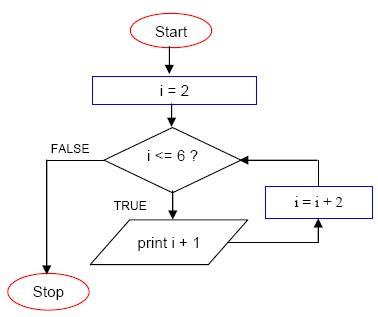 loop flowchart the c for loop repetition program programming