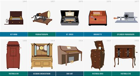 Home Design Games For Pc History Of Music Players Chart The Awesomer