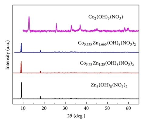 xrd pattern of zinc nitrate powder x ray diffraction pattern of zinc