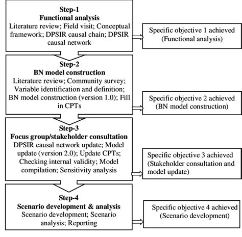 flowchart of research activities 1 flow chart describing different research activities