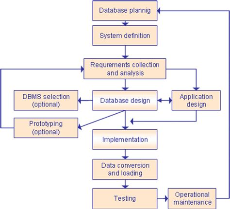 design database meaning