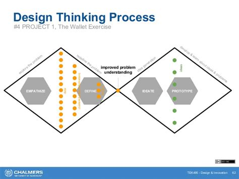 design thinking and innovation how do i get into design thinking and innovation design