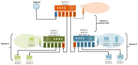 two routers in house two routers in house 28 images internetworking with bacnet does moving your
