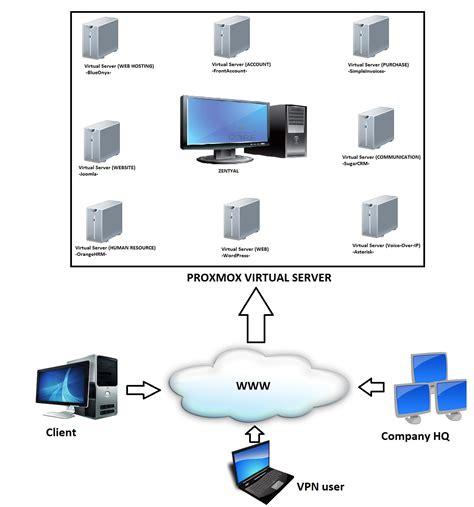 server diagram server virtualization diagram images