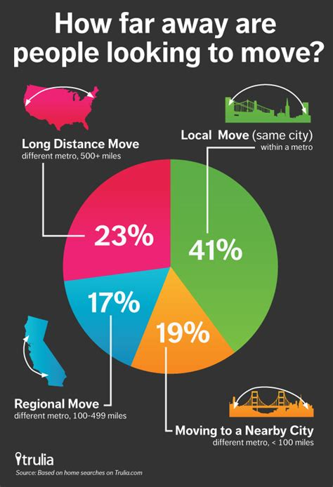 infographic here s how far are willing to move