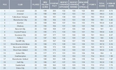 Premier League Table Standings by Liverpool Top Epl Fair Play Standings Manchester United