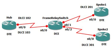 cisco packet tracer frame relay tutorial configure frame relay with packet tracer galleryimage co