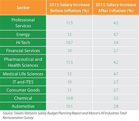 Average Salary Mba 10 Years Experience In India by Average Indian Salary To See Minor Increase In 2015