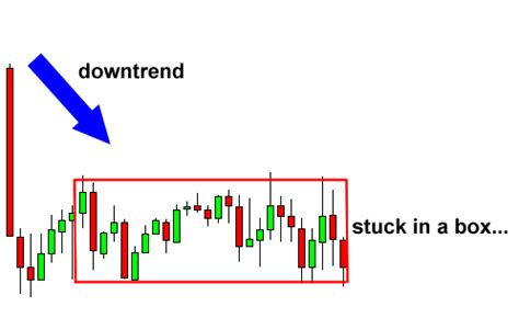 box pattern trading how to use rectangle chart patterns to trade breakouts